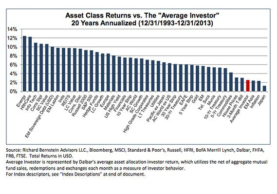 avg investor returns