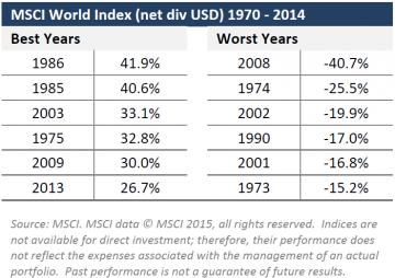 MSCI1970-2014