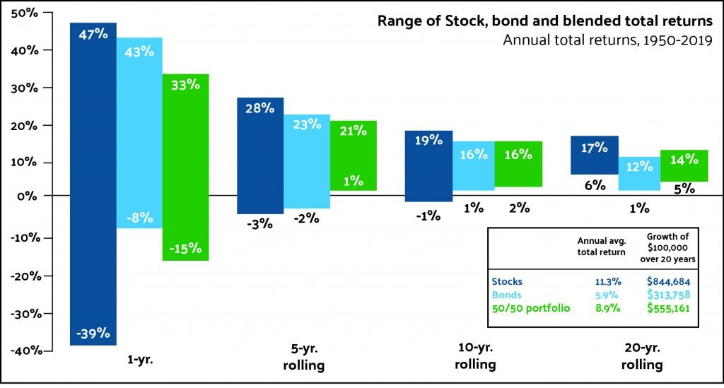 Chart showing range of stock, bond, and blended total returns, 1950-2019