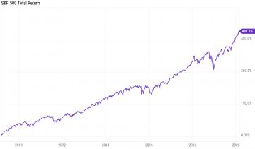 Graph showing 11-year bull market run