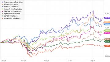 Graph shoting FANMAG stocks